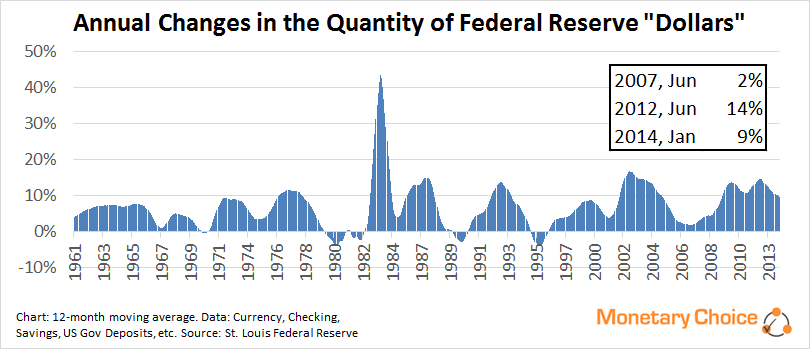 Annual Changes in Federal Reserve Dollar Digits with table of 2007 2012 and 2014