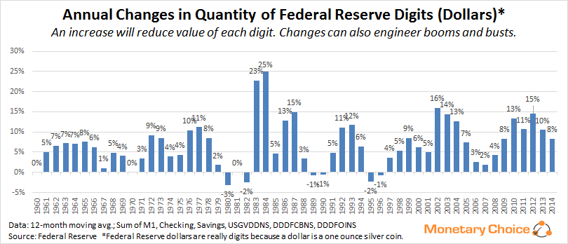 Annual changes in Federal Reserve digits/dollars