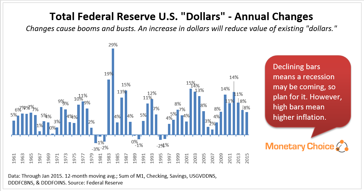 Annual changes in Fed U.S. Dollars - tapering last few years - a another recession may be coming