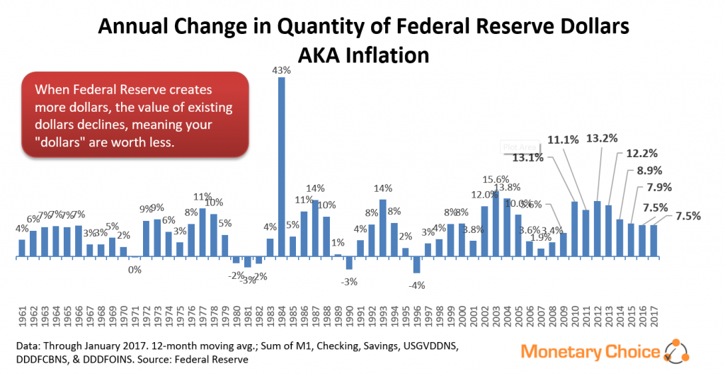 Annual changes in Fed Reserve dollar quantity - through 2017 January