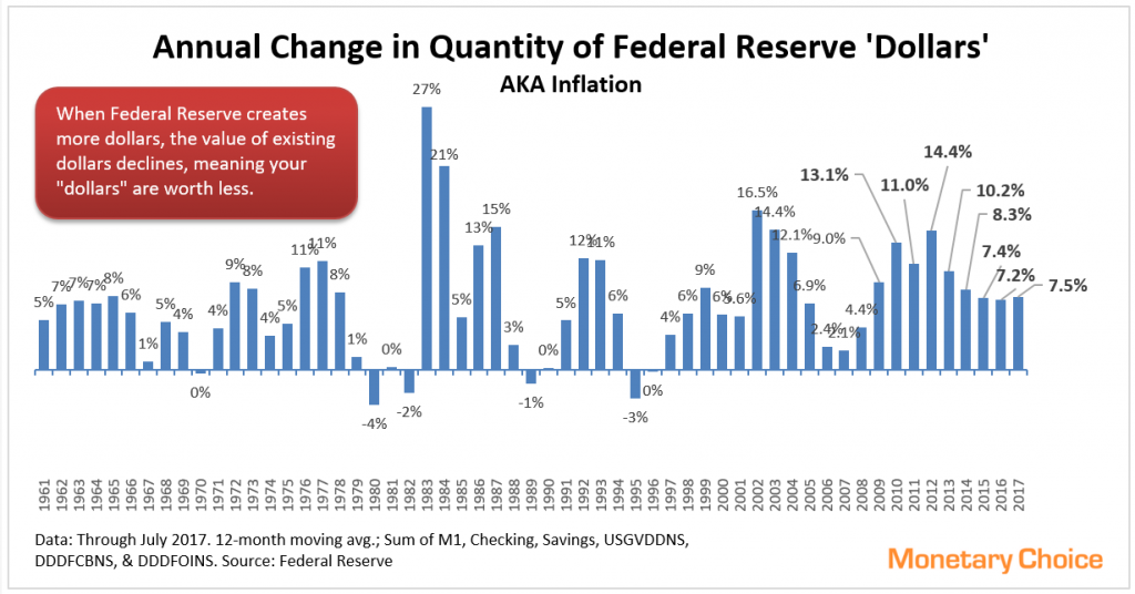 Annual changes in Fed Reserve dollar quantity - through 2017 July