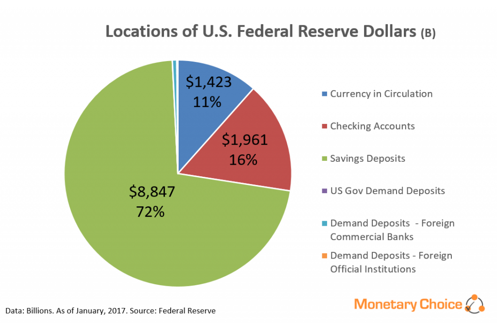 Pie chart showing components of Federal Reserve Dollars - 2017 Jan
