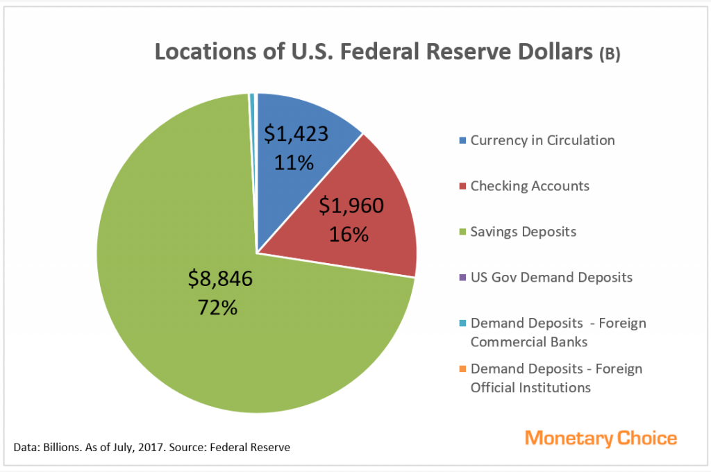 Pie chart showing components of Federal Reserve Dollars - 2017 July