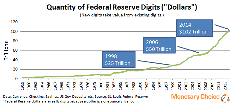 Total quantity of Fed Reserve digits since 1960