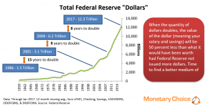Line chart of Fed Reserve Dollar Quantity from 1959 to 2017, with callouts showing when total dollar quantity doubled. Current total is 12.3 Trillion