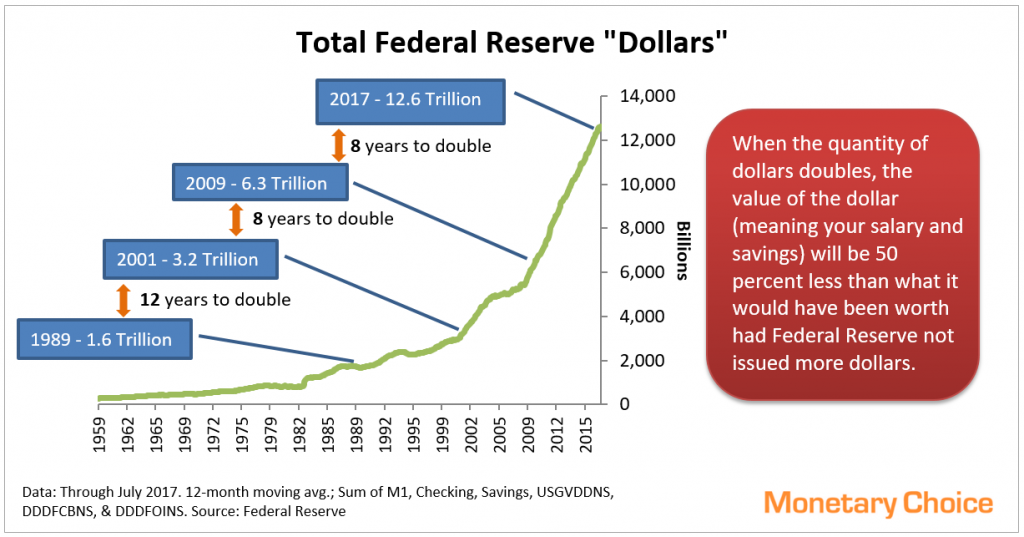 Line chart of Fed Reserve Dollar Quantity from 1959 to 2017, with callouts showing when total dollar quantity doubled. Current total is 12.6 Trillion