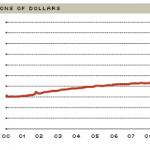 Rise in monetary base