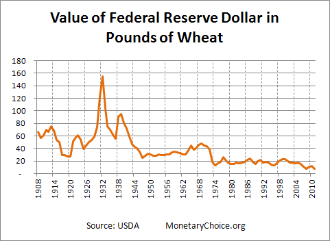 Chart of value of Federal Reserve dollar in terms of wheat since 1908