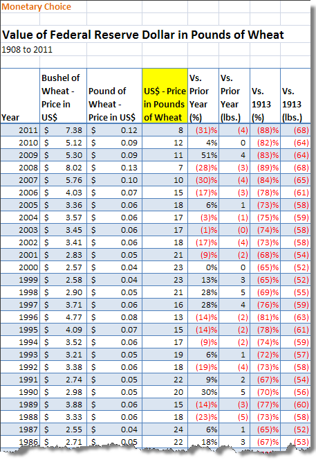 Value of Federal Reserve Dollar in Wheat - Table
