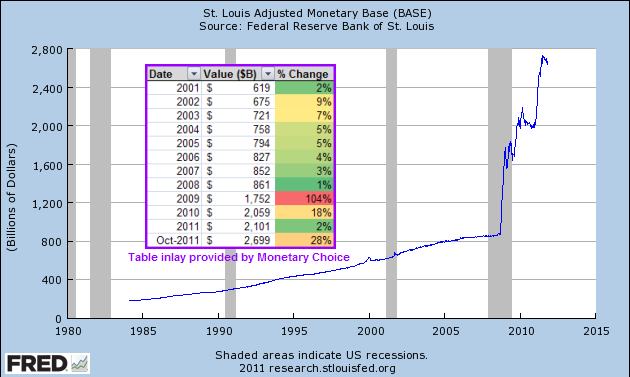 Monetary Base from 1985 to 2011 with table gradient