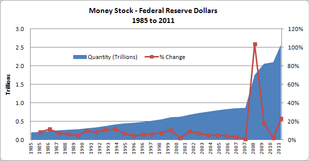 Federal Reserve Dollar Monetary Base since 1985