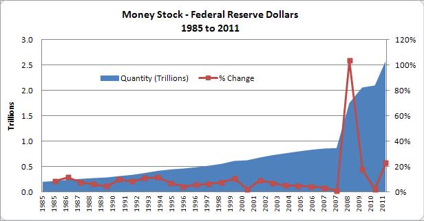 Federal Reserve Dollar Monetary Base since 1985