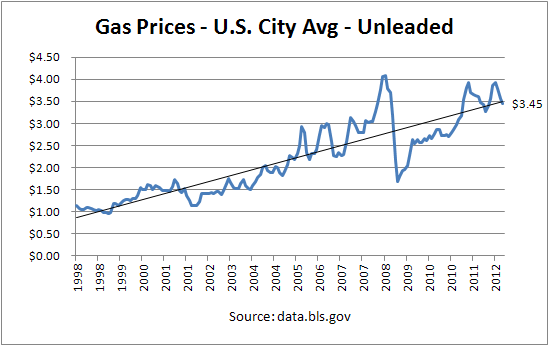 Gas Price since 1998, USA, unleaded