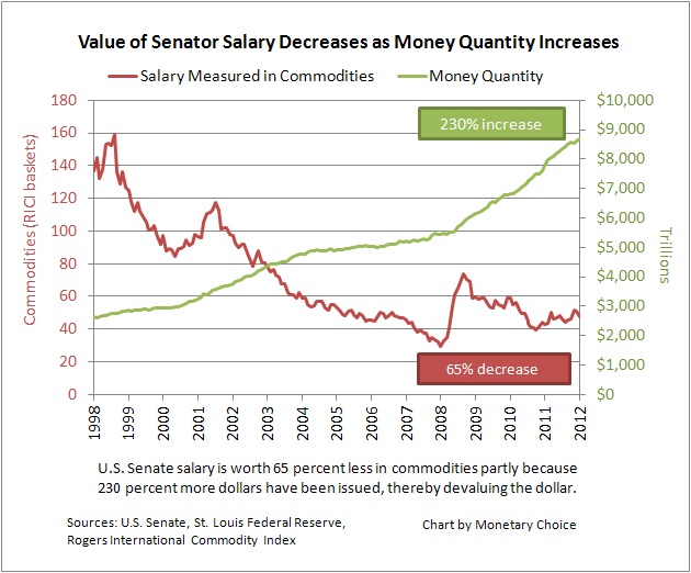 Chart showing 230 percent increase in dollars issued vs 65 percent decline in commodity value of senator salary