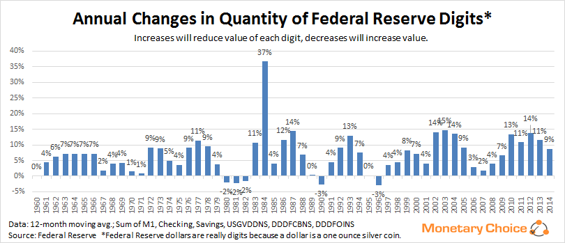 Annual Changes in Federal Reserve Digits - March 2014