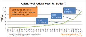 Quantity of Federal Reserve Dollars or Digits