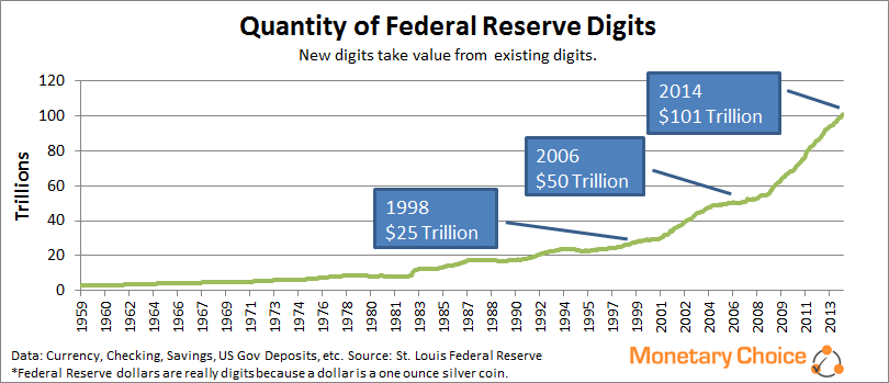 Quantity of Federal Reserve Digits - March 2014
