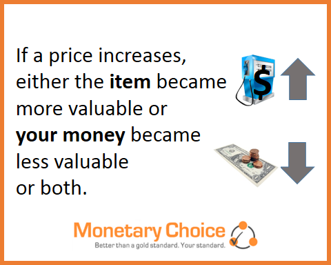 If a price increases, either the item became more valuable or your money became less valuable or both.