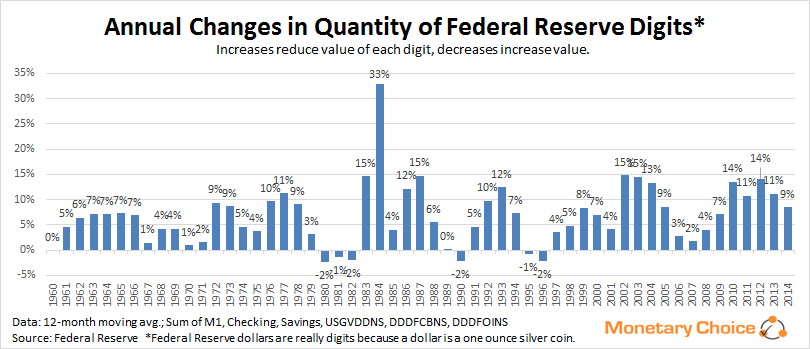 Monthly changes in federal reserve digits (dollars)