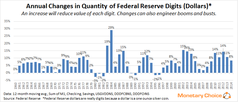Annual changes in quantity of federal reserve digits (dollars) as of May 2014