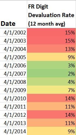 Annual devaluation changes since 2002