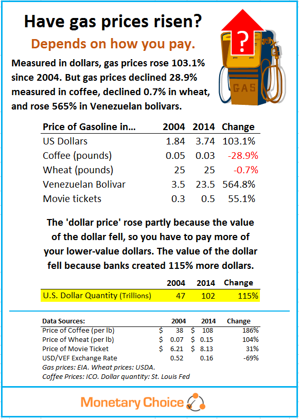 Table showing gas prices measured in dollars, wheat, etc.