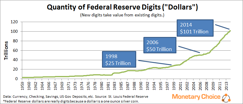 Quantity of Federal Reserve digits (dollars) since 1959.