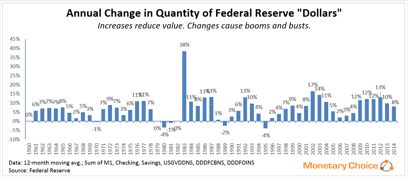 Annual Changes in Quantity of Federal Reserve Dollars