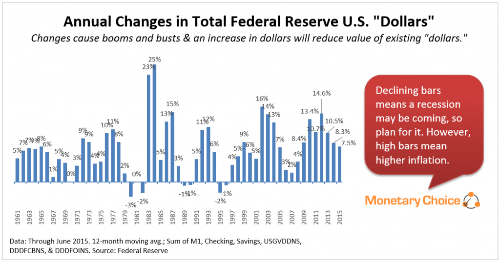 Annual Changes Federal Reserve Dollars