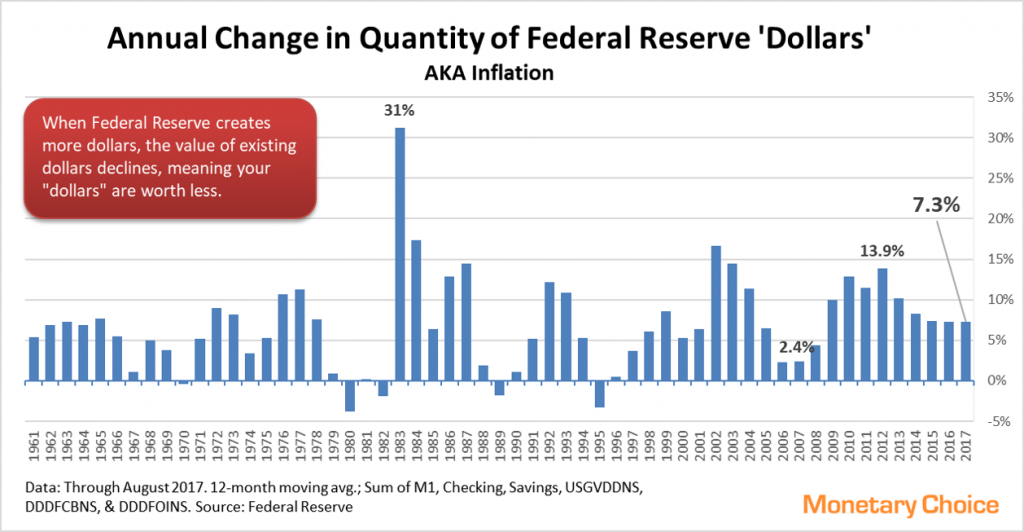 Annual changes in Fed Reserve dollar quantity - through 2017 August