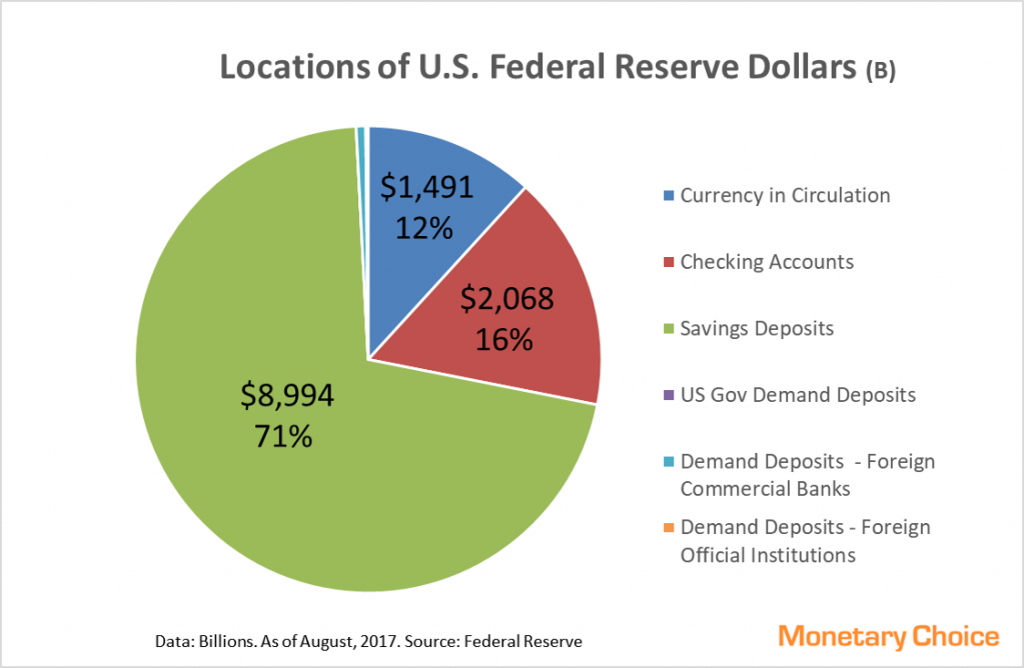 Pie chart showing components of Federal Reserve Dollars - 2017 August