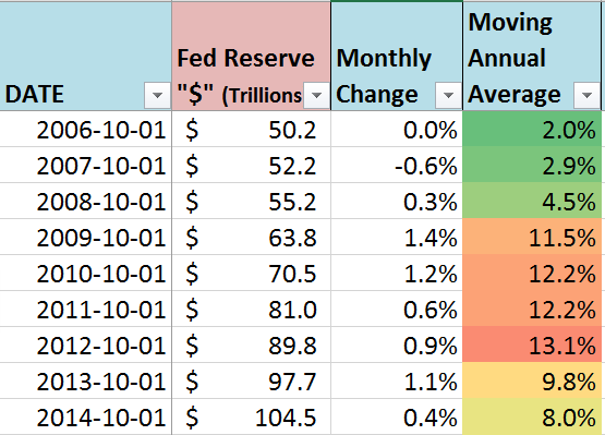 "Table - Annual changes in quantity of Federal Reserve ""dollars"""