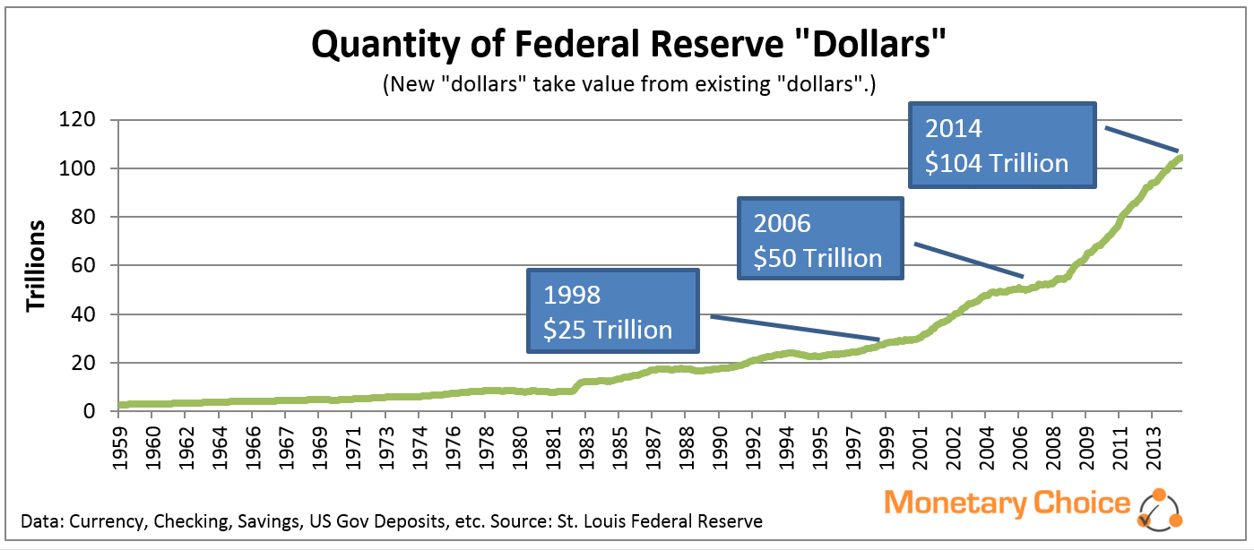 Quantity of Federal Reserve Dollars