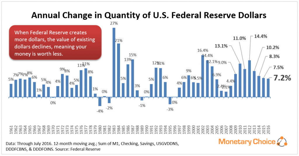 Annual changes in Fed Reserve dollar quantity - through 2016 April