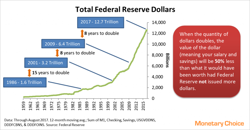 Line chart of Fed Reserve Dollar Quantity from 1959 to 2017, with callouts showing when total dollar quantity doubled. Current total is 12.7 Trillion