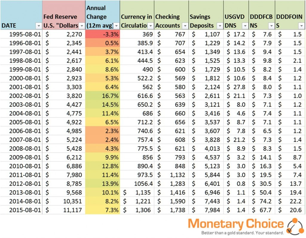 Money Quantity Table - 2015.08