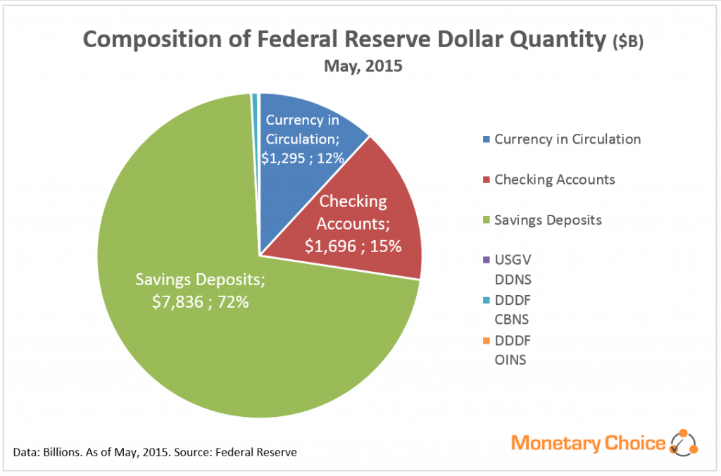 Composition of Fed Res Dollars - 2015.05