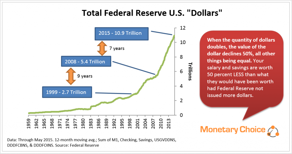 Growth of federal reserve dollars - doubling past seven years