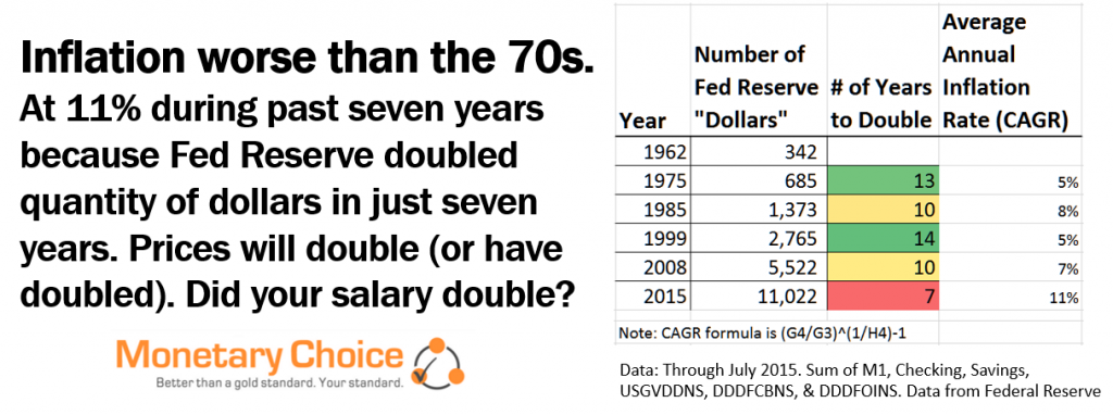 Number of Years it took federal reserve to double dollar quantity