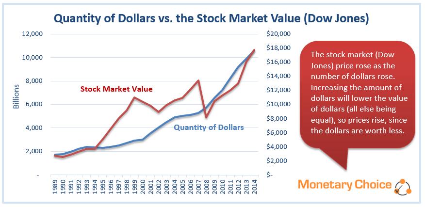 Quantity of Dollars vs. Dow Jones Avg
