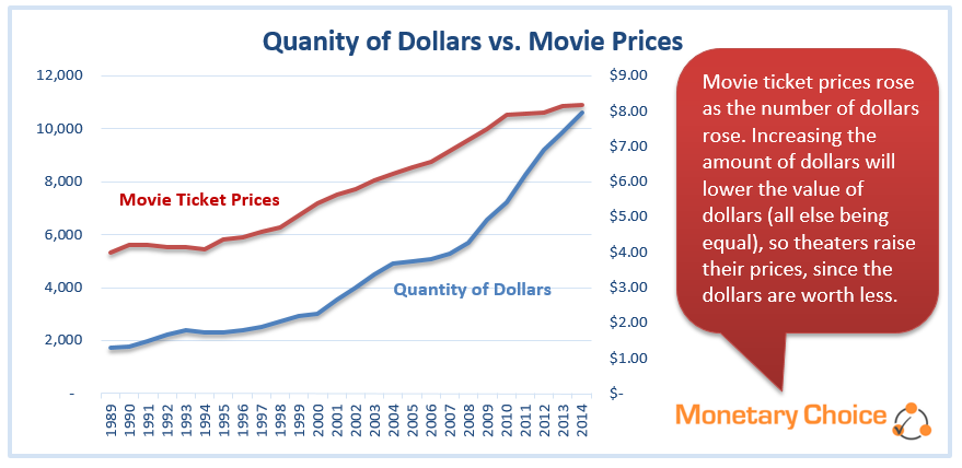 Quantity of Dollars vs Movie Prices