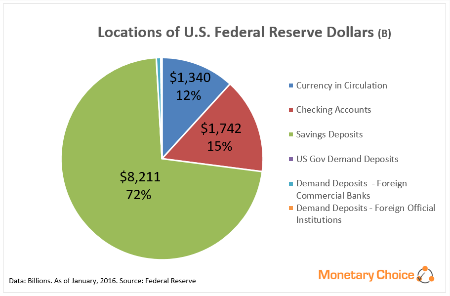 Pie Chart of locations of Federal Reserve dollars - in circulation, checking accounts, savings deposits, US Gov Demand Deposits, Foreign Commercial Banks deposits, Demand Deposits of Foreign Official Institutions