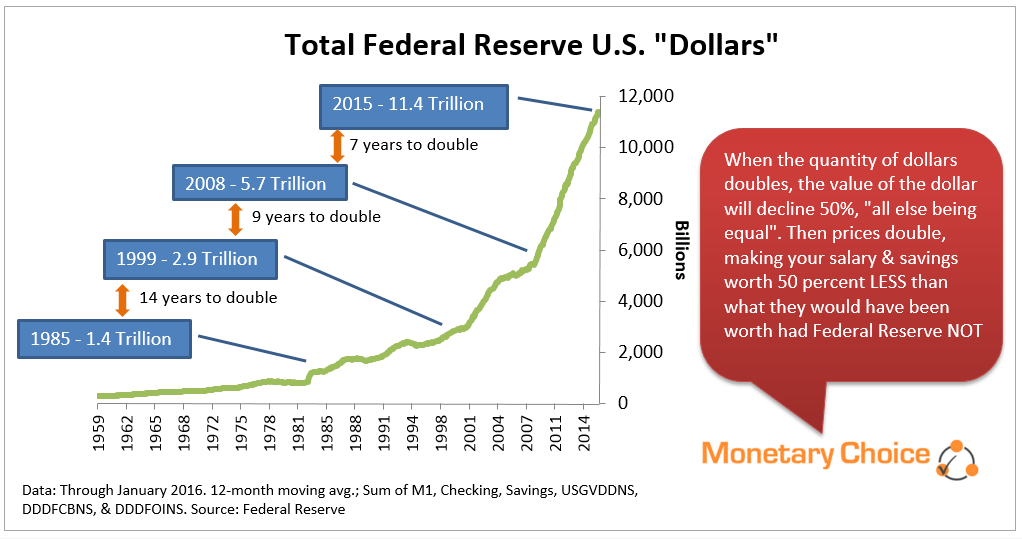 Total Federal Reserve U.S. Dollars - Shows time it takes for Federal Reserve to double the number of dollars