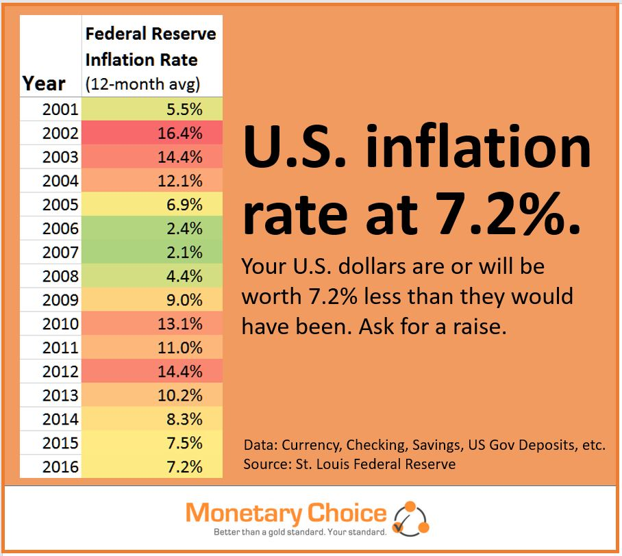 U.S. inflation rate at 7.2%. Table shows it was 14.4 percent five years ago.
