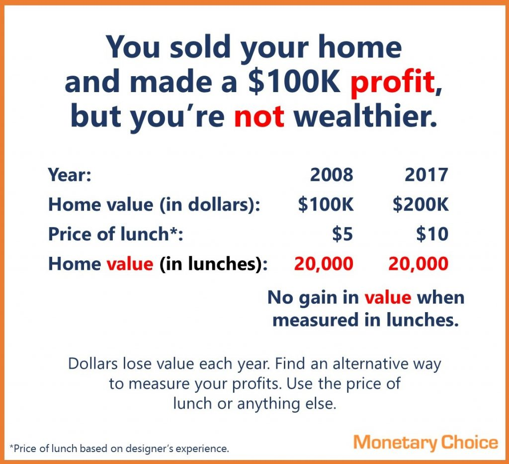 You sold your home and made a $100K profit, but you're not wealthier. Year 2005, price of lunch is $5, your home price is $100K, the value is 20,000 lunches. Then in 2017, the home sells for $200K, but lunch costs $10, meaning the home is still only worth 20,000 lunches.